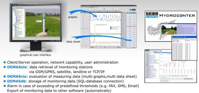 du-lieu-mau-duoc-truyen-GSMGPRS-ve-tai-Server SEBA HydroCenter